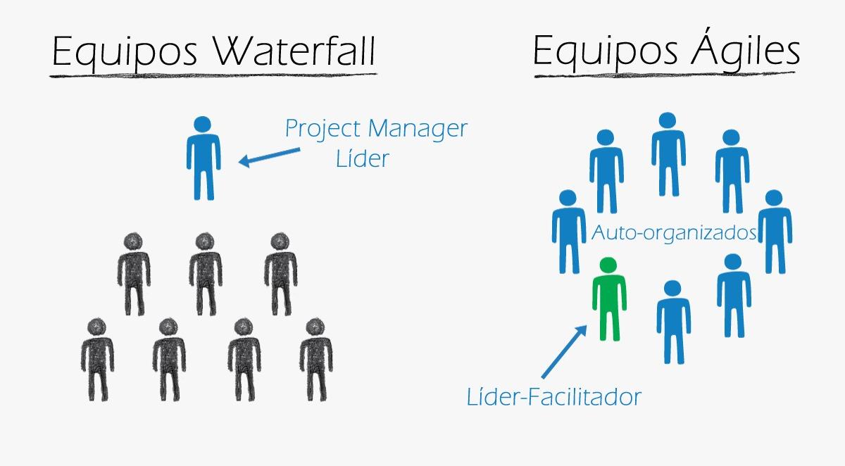 Resultado de imagen para Diferencias entre las metodologías WaterFall y Agil
