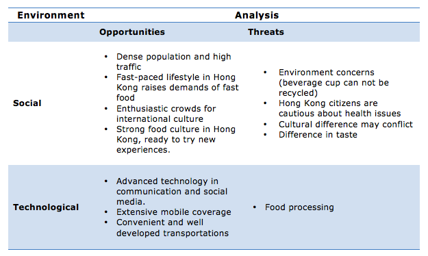 tim hortons swot analysis Tim hortons inc fundamental company report including financial, swot, competitors and industry analysis.