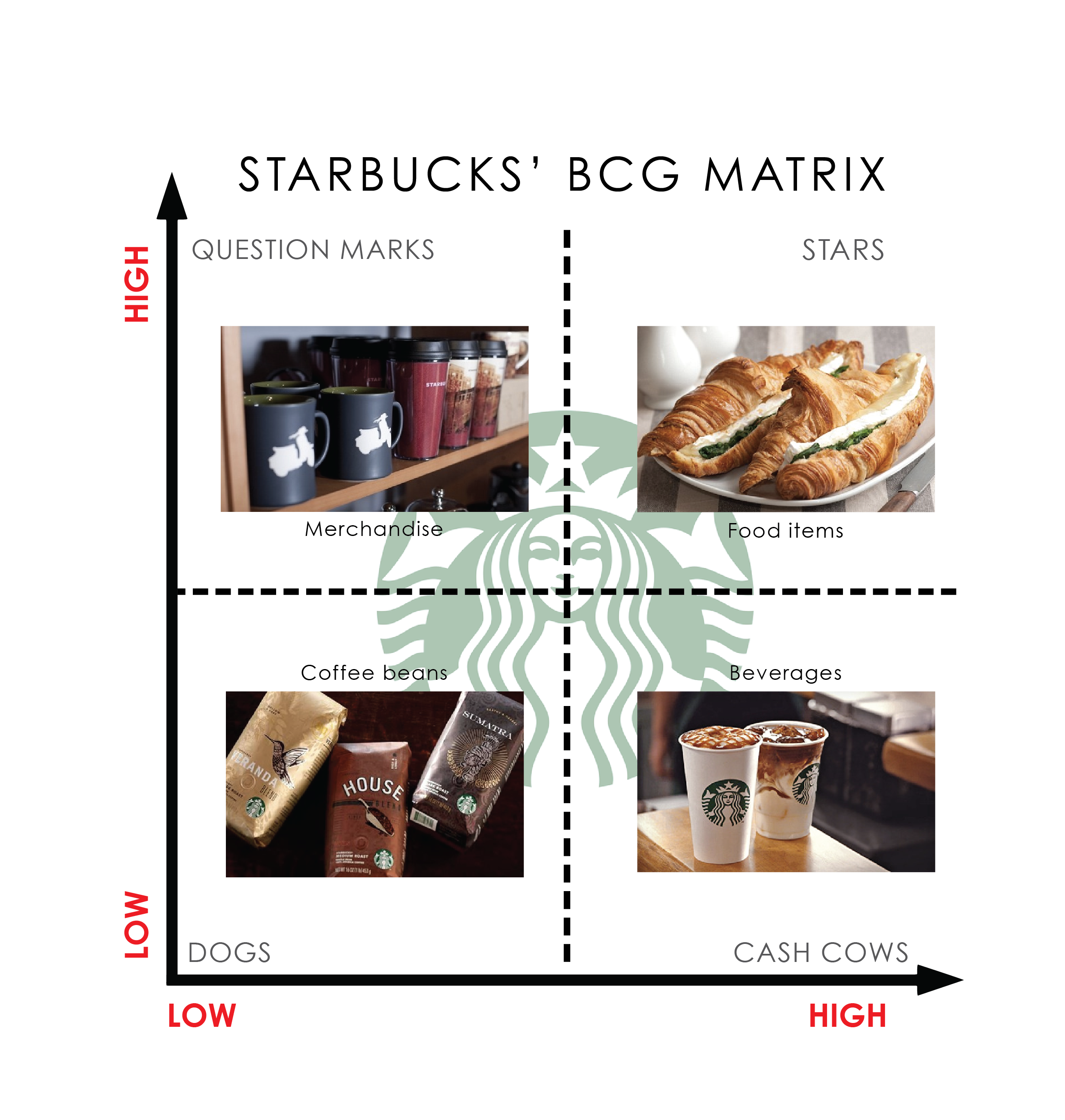 starbucks product portfolio Gold coast blend® was introduced in 1987 to celebrate the opening of starbucks in chicago it was  product information company information job center.