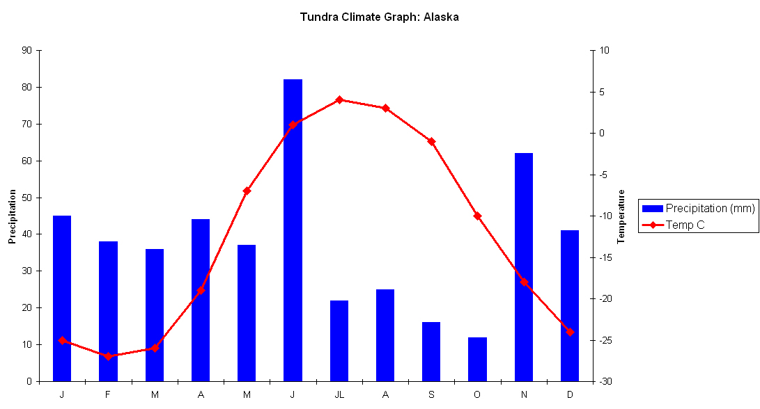 tundra biome climatogram This permafrost is a defining characteristic of the tundra biome in the tundra summers, the top layer of soil thaws only a few inches down,.