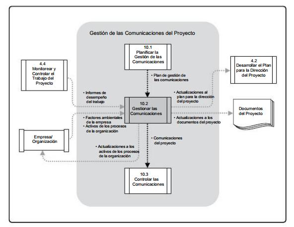 Gerencia diagrama de flujo de datos de gestionar las comunicaciones ccuart Choice Image
