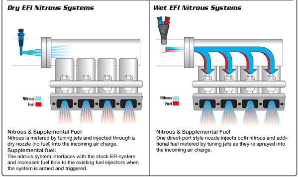 Nitrous Oxide System Diagram - Wiring Diagrams For on nitrous system diagrams, nitrous oxide engine, nitrous trans brake wiring diagram, nitrous plumbing diagram, nitric oxide for cars diagram, nitrous tachometer wiring diagram, nitrous relay diagram, car system diagram, car nitrous oxide diagram,