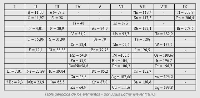 Space on emaze los elementos similares tienen un volumen atmico similar en relacin con los otros elementos los metales alcalinos tienen por ejemplo un volumen atmico urtaz Image collections