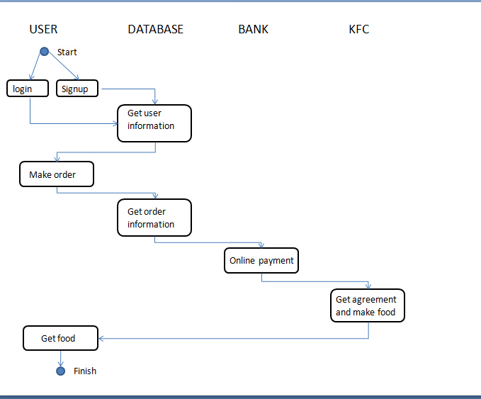 Sensational Process Flow Diagram Of Kfc Wiring Diagrams Scema Wiring Digital Resources Sulfshebarightsorg