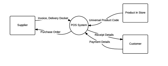 Transaction processing systems 95 hsc module on emaze below is a context diagram of the typical pos system notice that though the transaction is complete the customer does not necessarily receive their ccuart Gallery