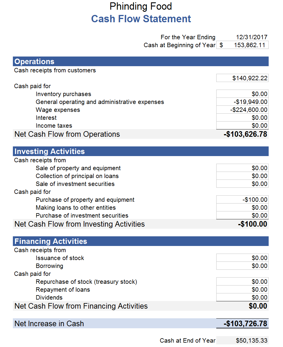 Financial Statements For Food Trucks