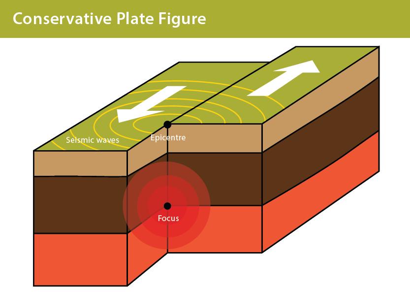 Transform Plate Boundary Diagram Diy Enthusiasts Wiring Diagrams
