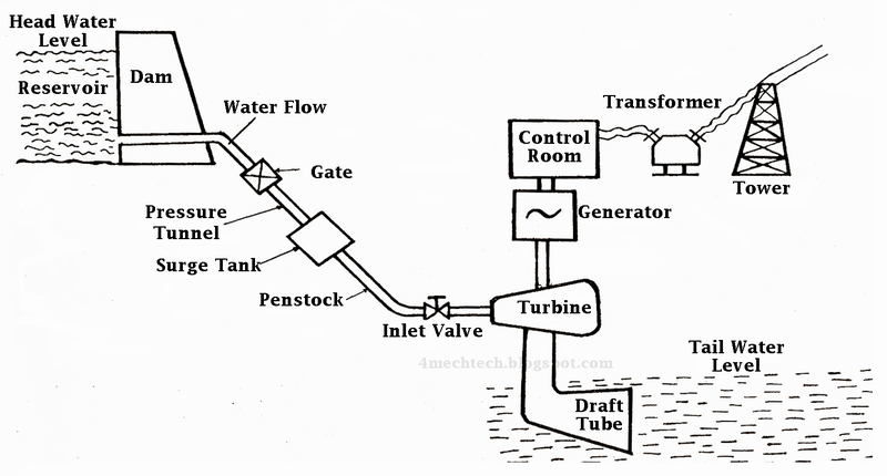 major components of hydro power plant & working