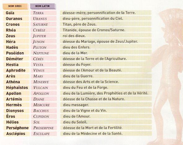Célèbre Les dieux grecsLeo IY65