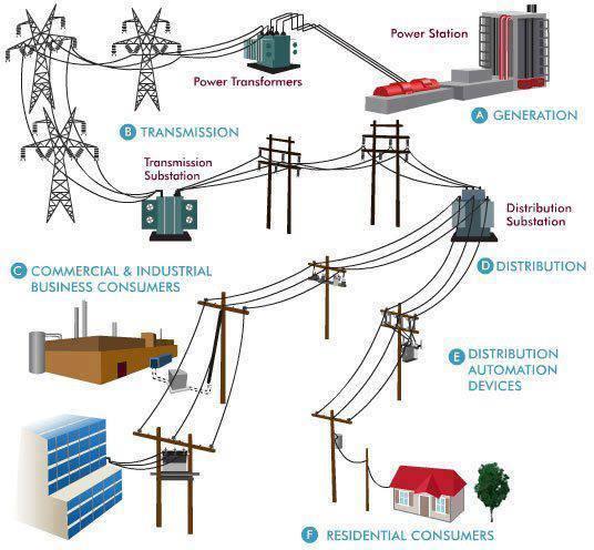 Circuito Que Recorre La Electricidad Desde Su Generación Hasta Su Consumo : PresentaciÓn ing electrica on emaze