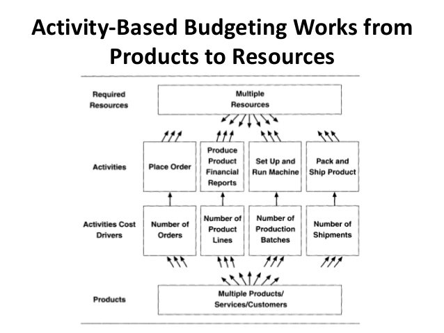 activity based costing and the theory Activity based costing and the theory of constraints are, respectively, overhead absorption costing and marginal costing in a different guise.