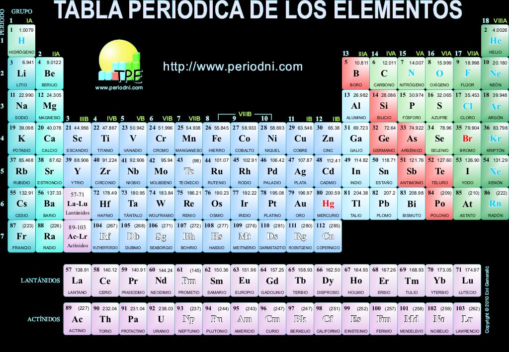 Linea del tiempo on emaze f biologia 9 quimica 901 i periodo ii periodo iii periodo talleres lecturas lecturas de profundizacin grupos peridos bloques de la tabla peridica urtaz Choice Image
