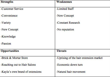 swot analysis of nail salon Overview of the nail salon, swot analysis, market research, financial projection and promotional campaign mind map the mind map gives a quick overview of the set-up of the nail salon.
