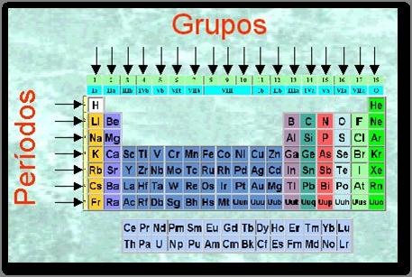 planificaci - Tabla Periodica Clasificada Por Grupos