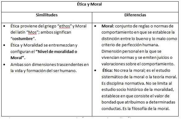 Cuadro Comparativo Etica Moral
