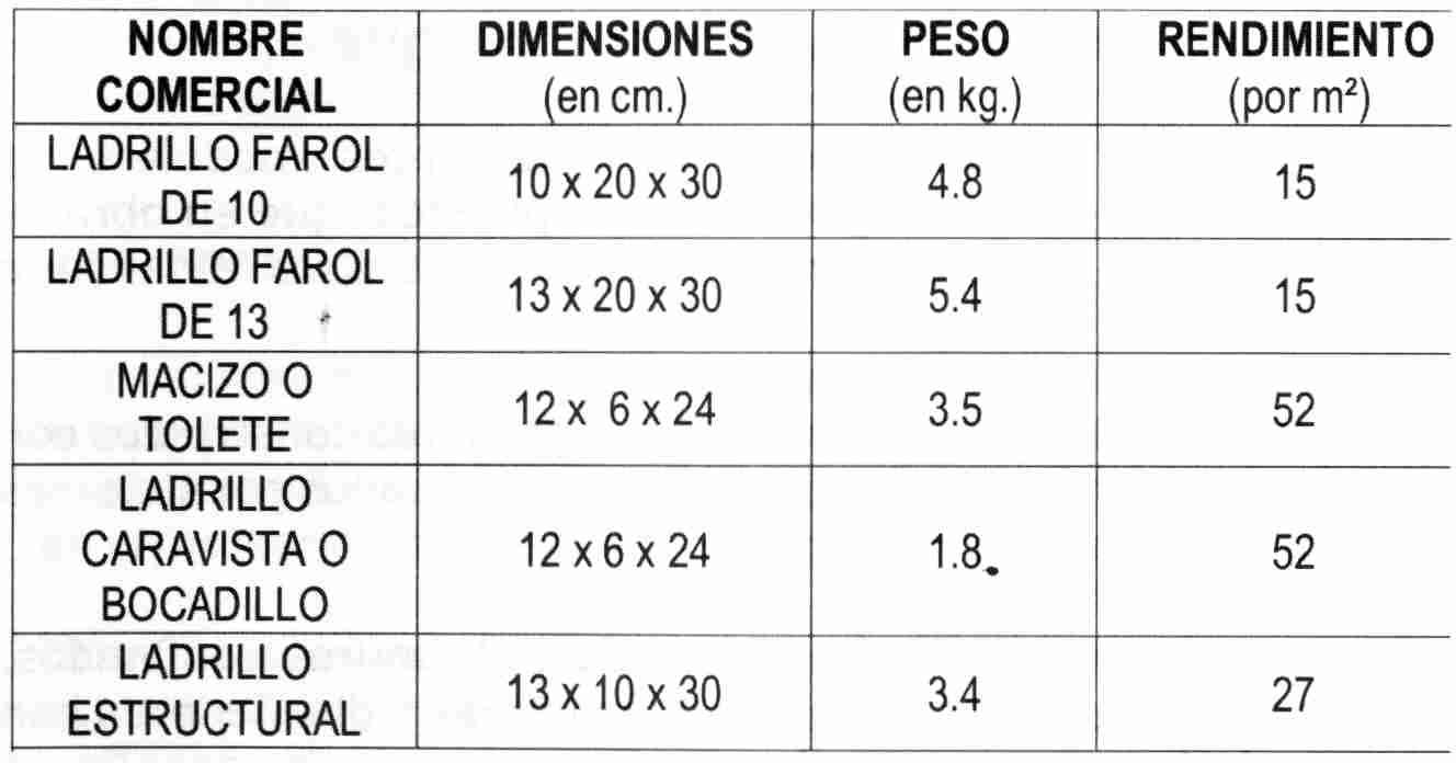Dimensiones ladrillo caravista ladrillo hueco doble - Dimensiones ladrillo visto ...