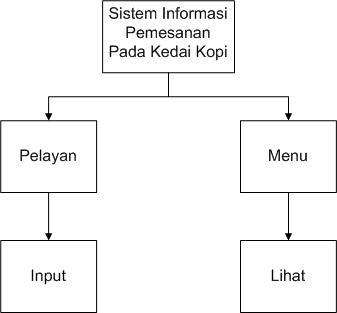 Presentation name perancangan struktur menu pembagian hak akses ccuart Gallery