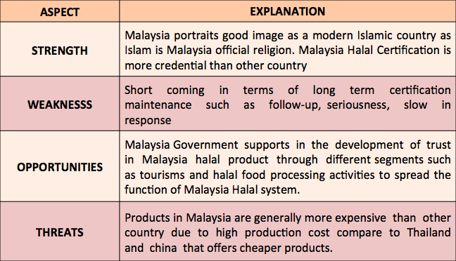 swot analysis of celcom malaysia Where do telecommunication industry in malaysia stand an evidence from swot analysis  the remaining company includes celcom (m.