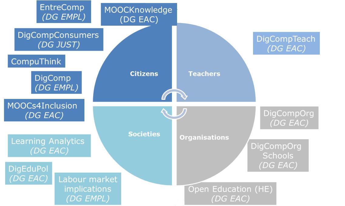 Innovative Classroom Training Methods : Digicomp on emaze