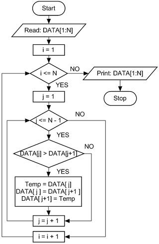 bubble sort flowchart large size electric algorithm - Bubble Sort Algorithm Flowchart