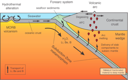 Plate Tectonics And The Geosphere