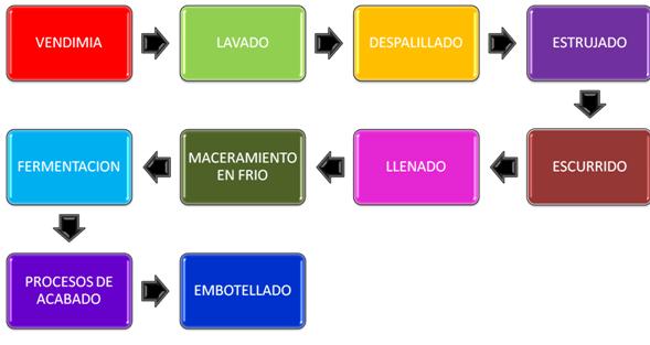 El vino copy1 copy1 diagrama de flujo de la elaboracin del vino ccuart Gallery