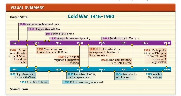 the cold war from 1950 1980 The cold war (1950-1973) chapter exam instructions choose your answers to the questions and click 'next' to see the next set of questions you can skip questions if you would like and come back.