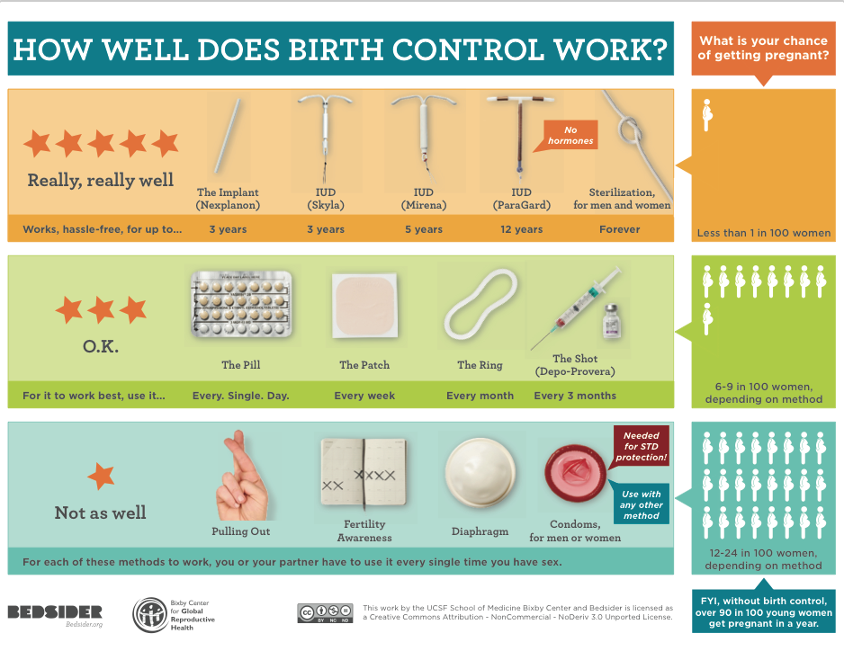 Pros and cons for birth control