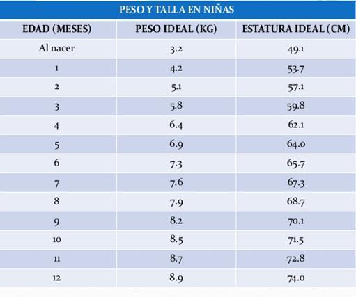 peso y estatura ideal ninos