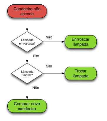Diagrama de flujo on emaze solo representan las unidades de flujo junto con las flechas que indican los componentes ccuart Images