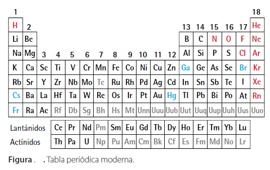 Desarrollo de tabla periodica moderna gallery periodic table and desarrollo de tabla periodica moderna images periodic table and desarrollo de tabla periodica moderna gallery periodic urtaz Image collections