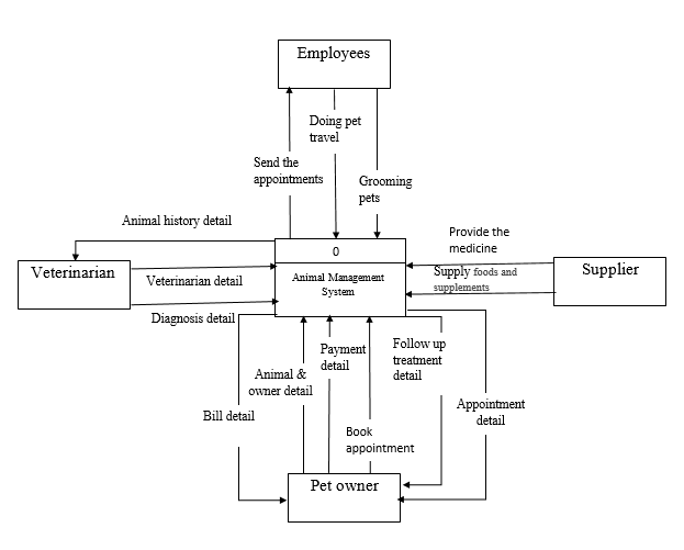 Royal animal hospital data flow diagram context diagram entity relationship diagram decision table ccuart Images