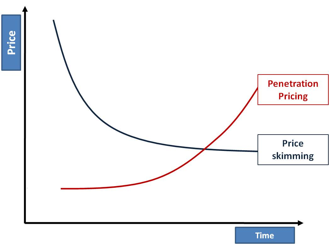 penetration-pricing-definition