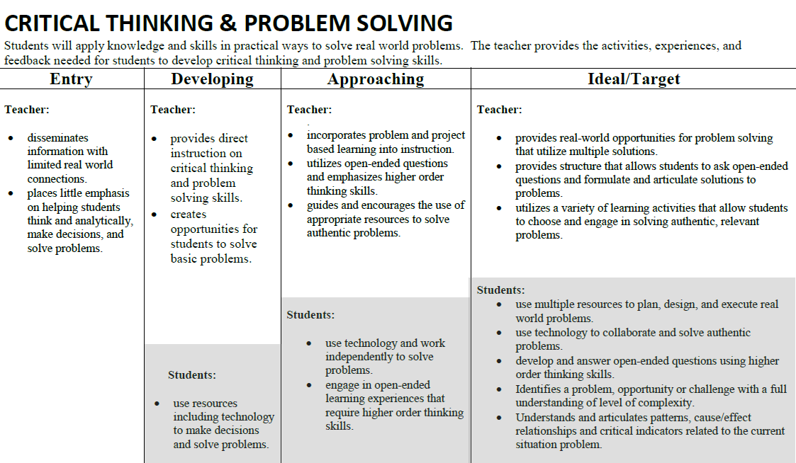 Theology problem solving assignment example