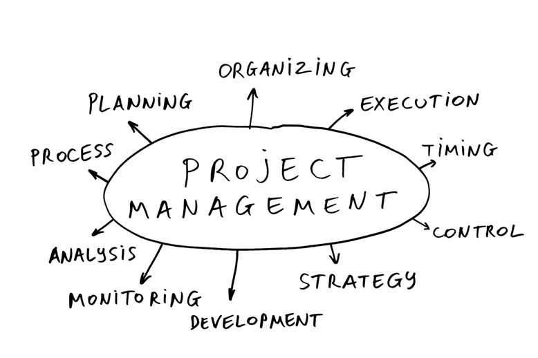What is Project Management.pptx on emaze