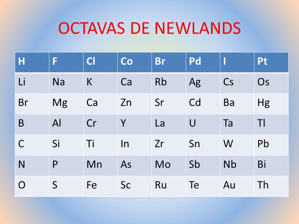 La tabla periodica copy1 on emaze ley de las octavas de newlands tabla peridica de mendelyev urtaz Choice Image