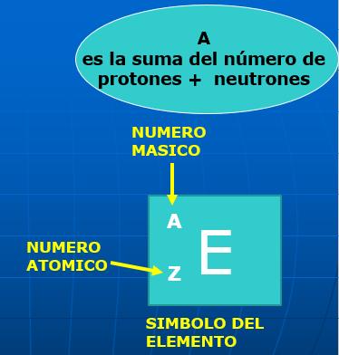 Laboratorio quimica 3pptx copy1 on emaze este nmero que caracteriza a cada elemento y lo distingue de los dems es el nmero atmico y se representa con la letra z urtaz Choice Image