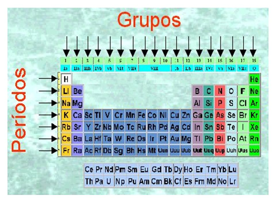 Tabla periodica en grupos y periodos gallery periodic table and tabla periodica con grupos y periodos image collections periodic grupos de tabla periodica actual choice image urtaz Choice Image