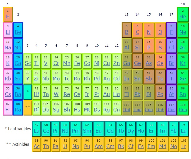 Periodic table on emaze youll find more specific groups like transition metals rare earths alkali metals alkaline earths halogens and noble gases urtaz Choice Image