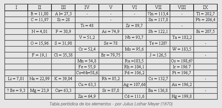 Qumica 18 on emaze en 1869 meyer pone en evidencia una cierta periodicidad en el volumen atmico los elementos similares tienen un volumen atmico similar en relacin con los urtaz Images