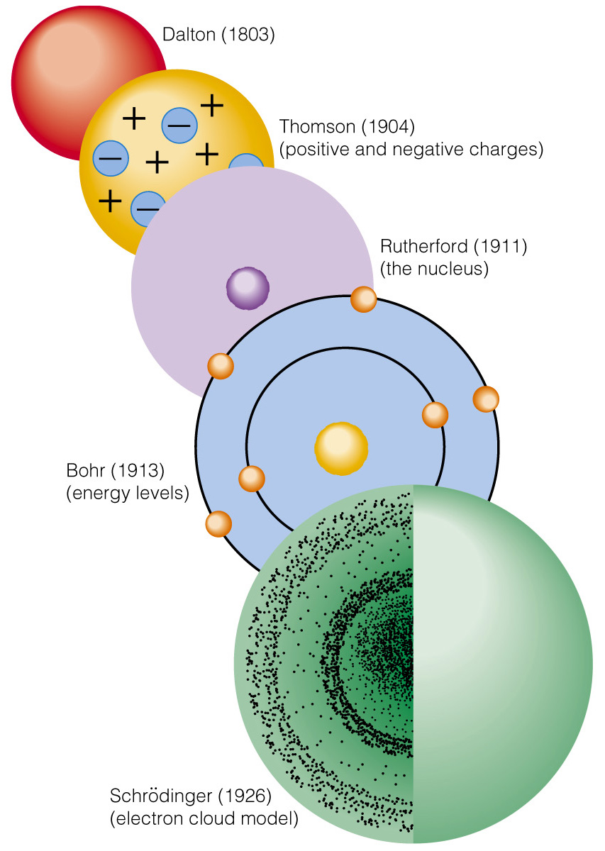 5 Models of the Atom on emaze