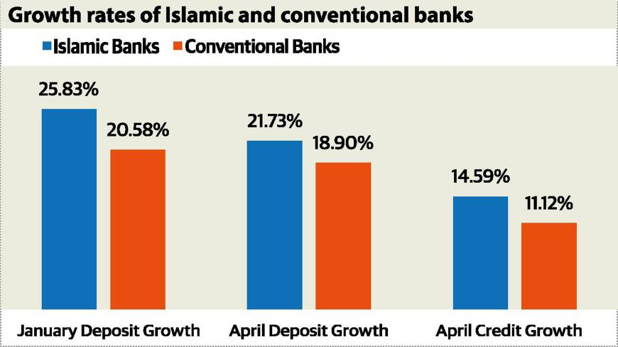 Malaysia towards international islamic finance hubpptx on emaze growth rate of islamic and conventional bank malvernweather Gallery