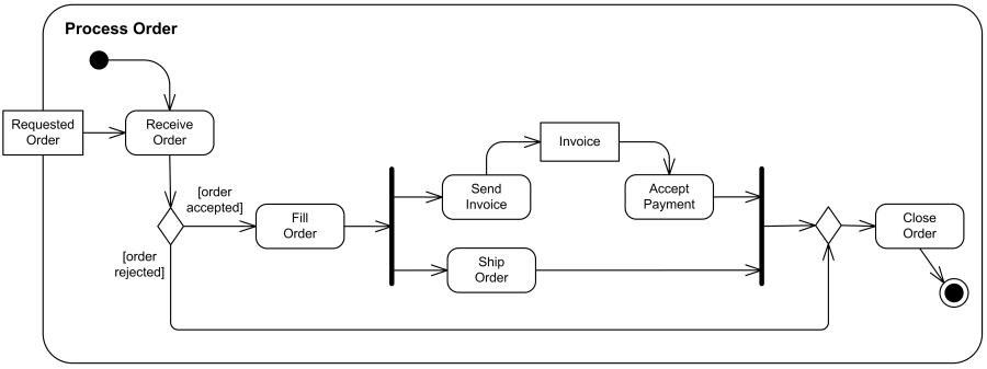 activity diagram for online food order Draw uml sequence diagrams online easy and fast genmymodel is an uml editor with powerful features for creating uml sequence diagrams, in the web browsergenmymodel helps you create sequence diagrams with amazing ease, there's no install, no setup and no learning curve to get startedit's just a matter of drag, drop and connect.