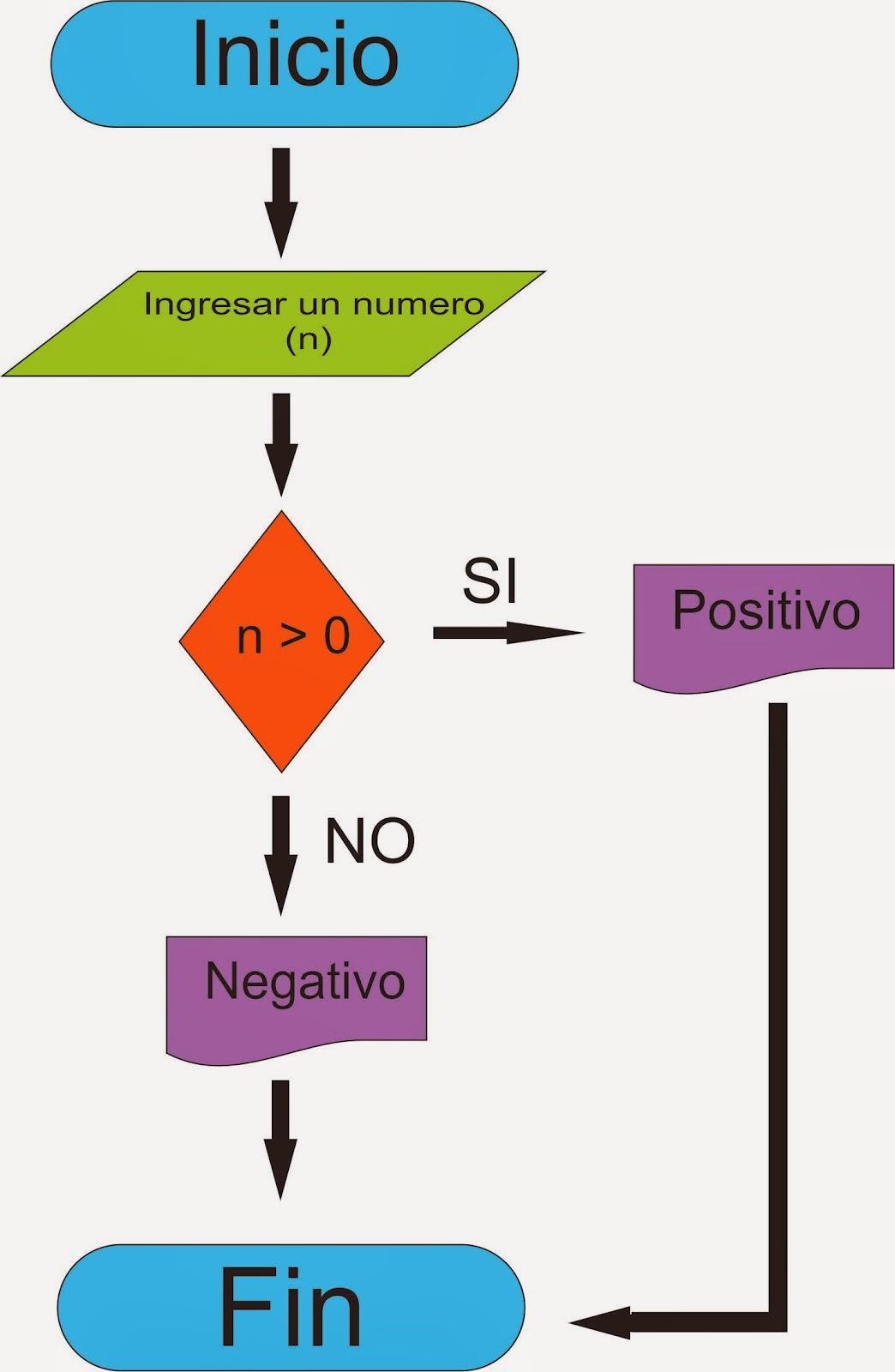 Diagramas de on emaze ccuart Images