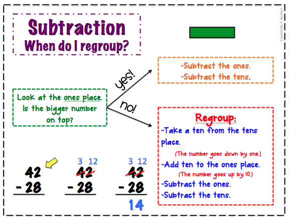 Double Digit Subtraction on emaze