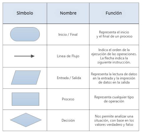 Algoritmos y diagramas de flujo es representado o smbolos cada uno diferente al otro cada uno con diferente significado que llevan a hacer los pasos de un algoritmo conectados por ccuart Gallery