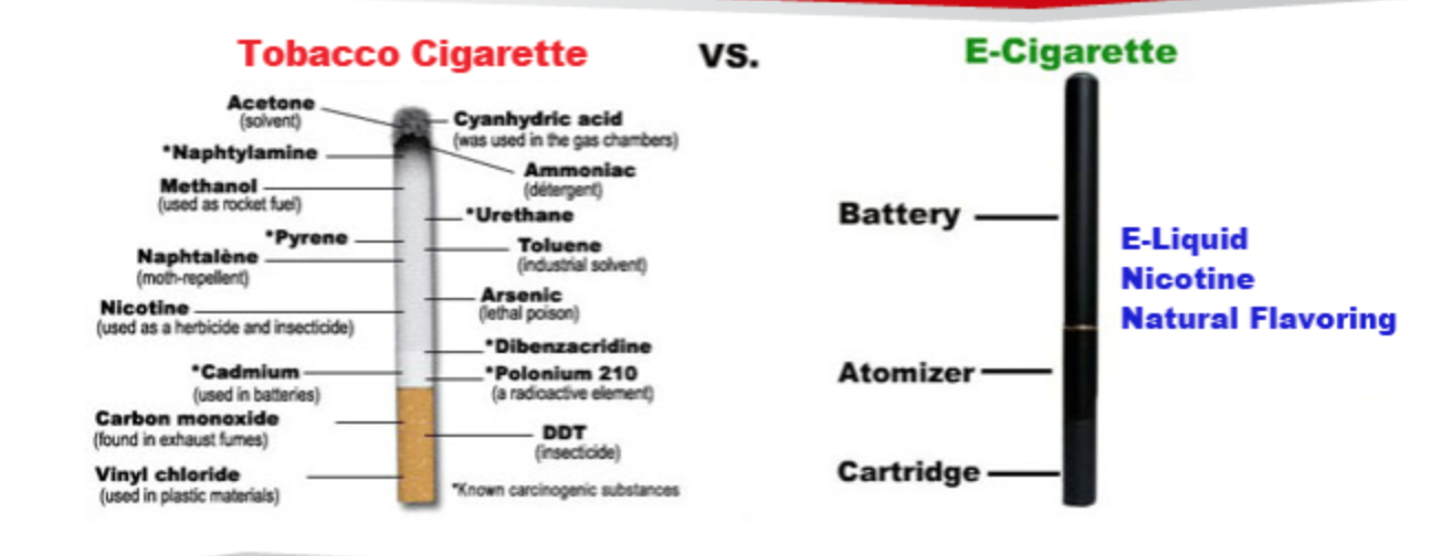 a comparison of e cigarettes and regular cigarettes Although e-cigarettes have been touted as a way for tobacco smokers to kick their cigarette habit, e-cigarettes in one study were only about as effective as nicotine patches  lifestyle changes include regular exercise, proper nutrition, limiting snacking and alcohol, medication, and weight management counseling.
