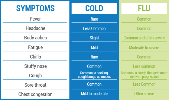 Cold vs flu chart heart impulsar co