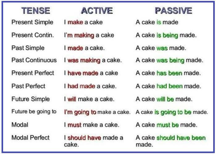 passive voice writing
