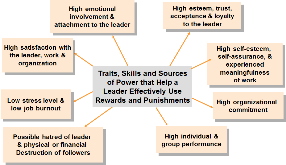 the effects of transformational leadership education essay The effects of transformational leadership practices on organizational conditions and student engagement with school, taking into account the potentially large effects of family educational culture.